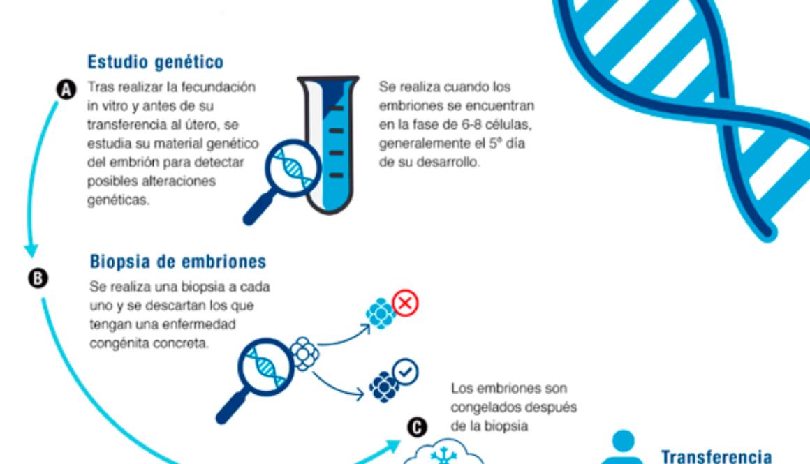 DGP para detectar anomalías genéticas en el embrión