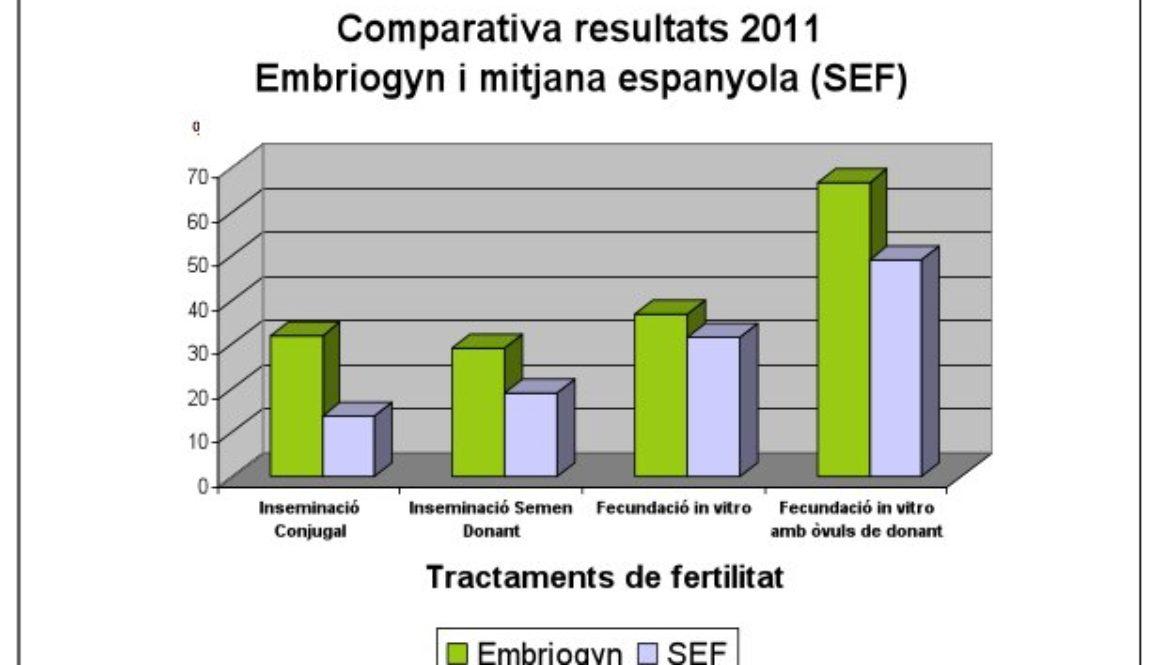 Embriogyn sigue siendo uno de los Centros de Reproducción Asistida de referencia.